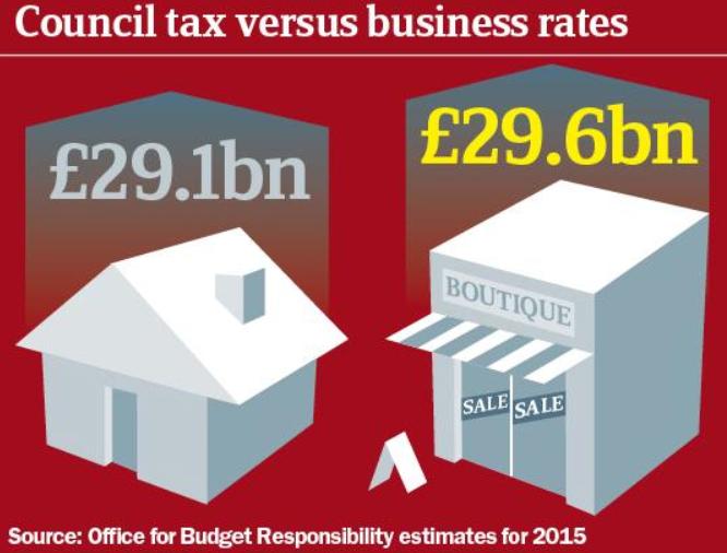 Council Tax Versus Business Rates